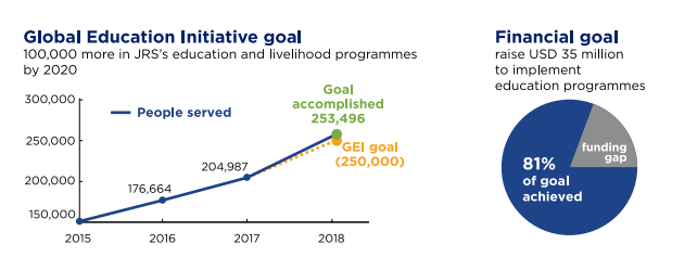 Global Education Initiative Goals