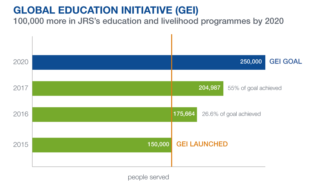 Global Education Initiative (GEI): achieveents by 2017