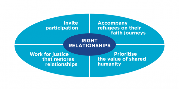 guiding principles reconciliation strategy