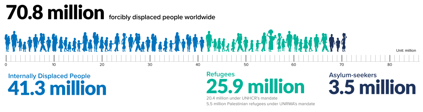 Out of the 70.8 million forcibly displaced people registered in 2018, 41.3 million are IDPs. (UNCHR)